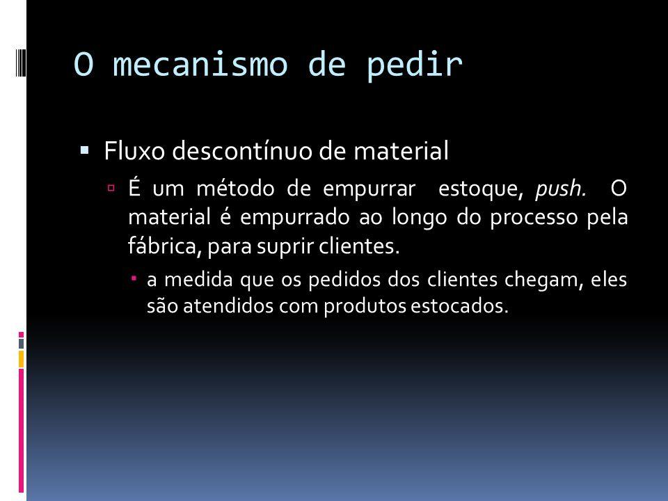 O mecanismo de pedir Fluxo descontínuo de material