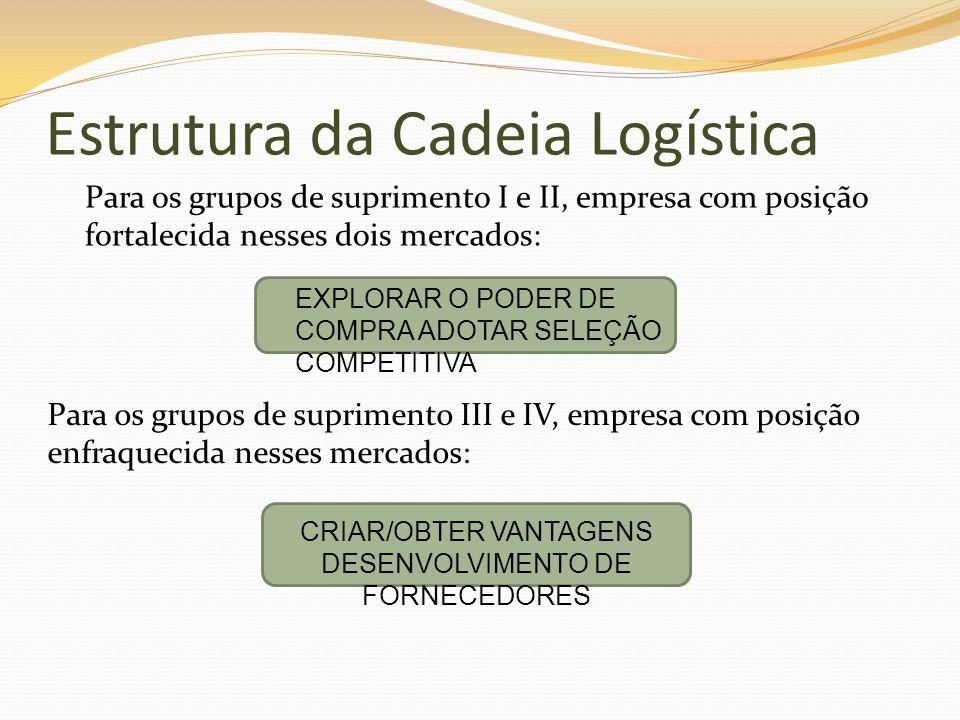 Estrutura da Cadeia Logística