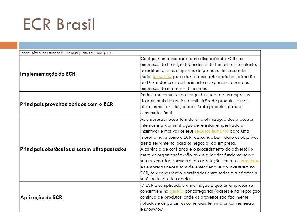ECR Brasil Implementação do ECR Principais proveitos obtidos com o ECR