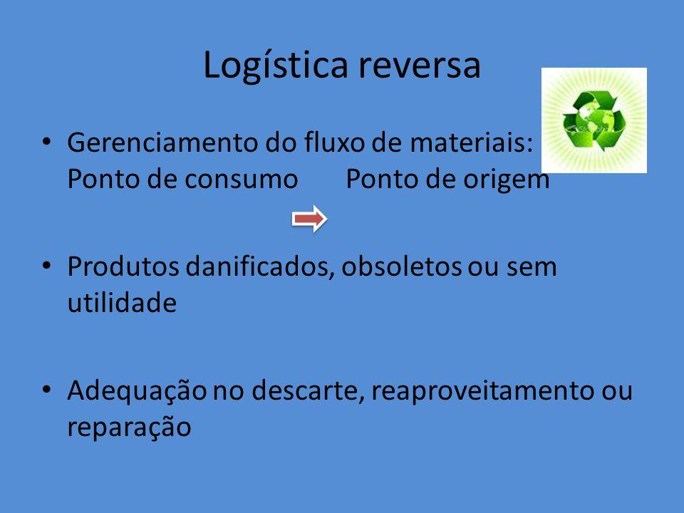 Logística reversa Gerenciamento do fluxo de materiais: Ponto de consumo Ponto de origem. Produtos danificados, obsoletos ou sem utilidade.