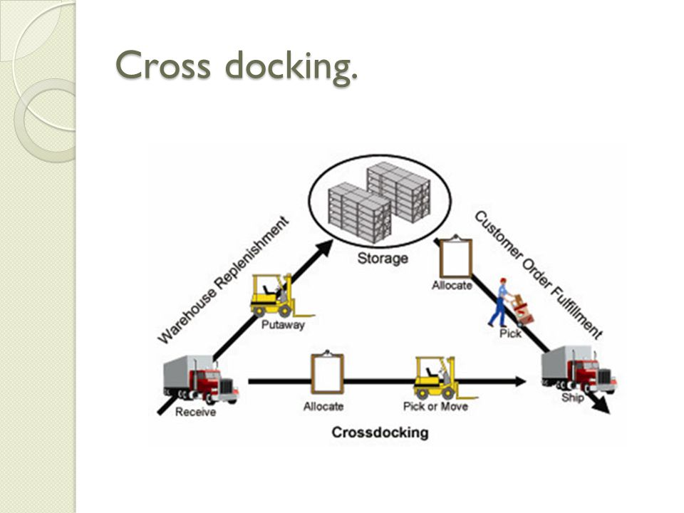 Cross docking.