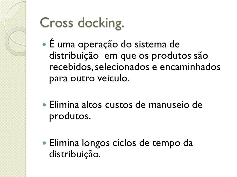 Cross docking. É uma operação do sistema de distribuição em que os produtos são recebidos, selecionados e encaminhados para outro veiculo.