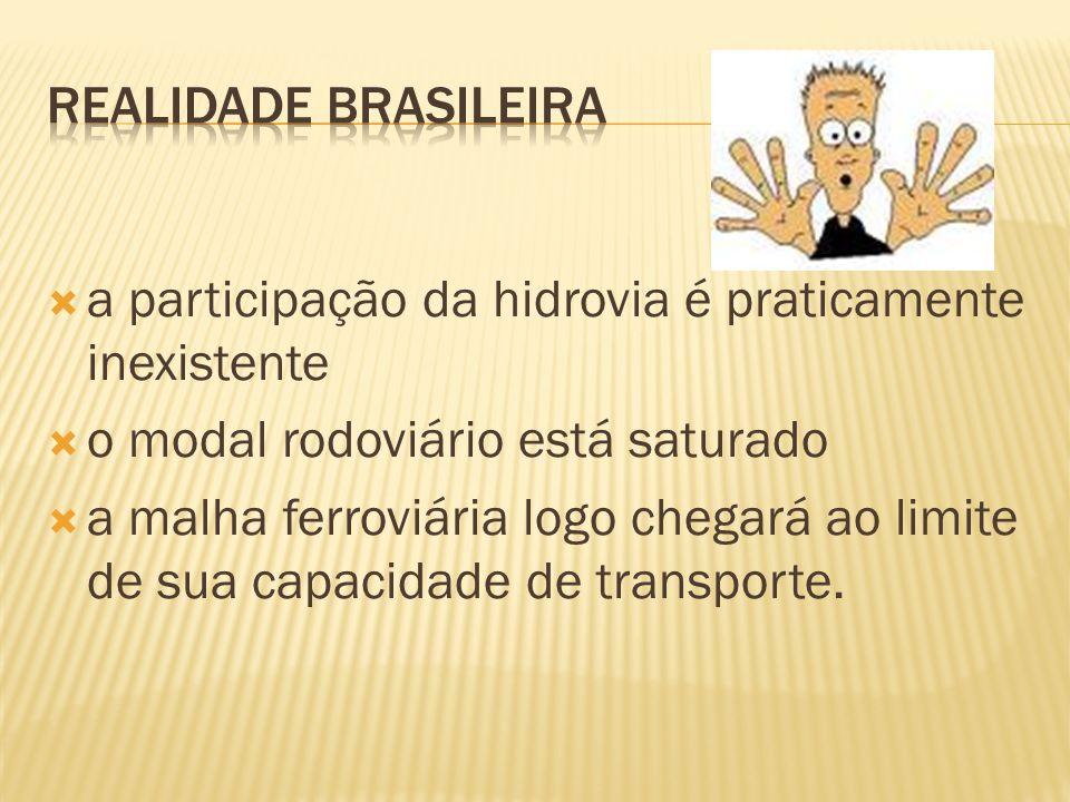 Realidade Brasileira a participação da hidrovia é praticamente inexistente. o modal rodoviário está saturado.