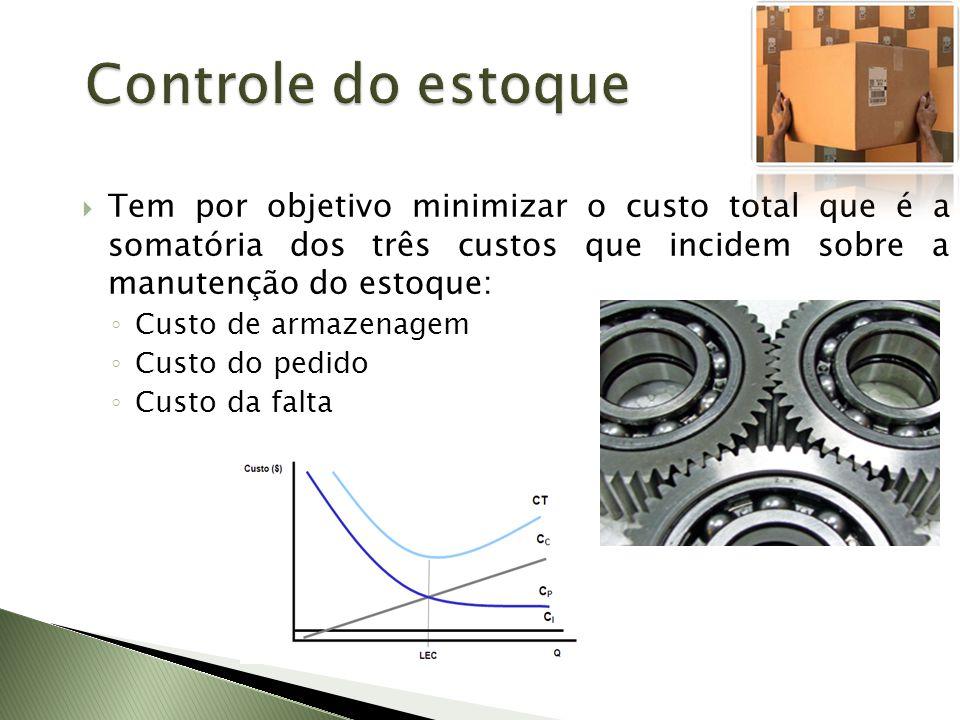 Controle do estoque Tem por objetivo minimizar o custo total que é a somatória dos três custos que incidem sobre a manutenção do estoque: