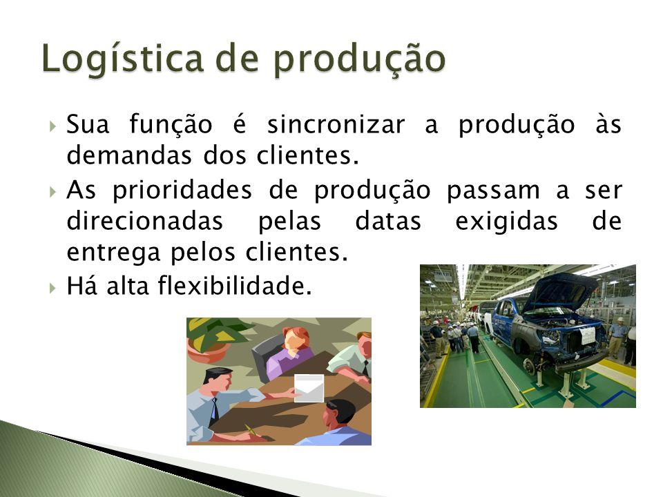 Logística de produção Sua função é sincronizar a produção às demandas dos clientes.