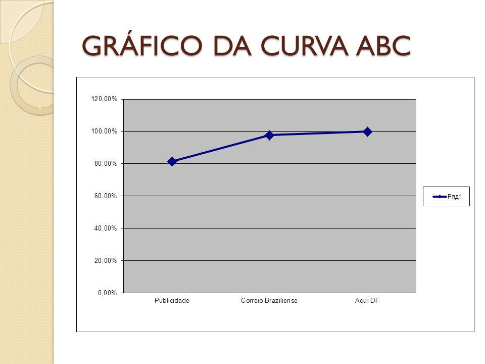 GRÁFICO DA CURVA ABC
