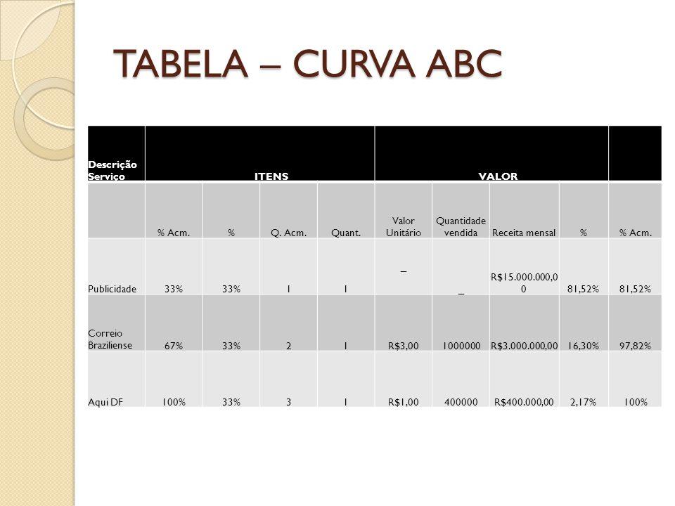 TABELA – CURVA ABC Descrição Serviço ITENS VALOR % Acm. % Q. Acm.