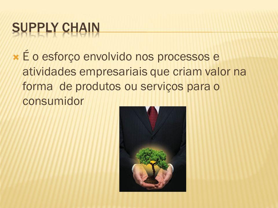 Supply chain É o esforço envolvido nos processos e atividades empresariais que criam valor na forma de produtos ou serviços para o consumidor.