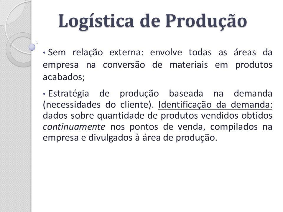 Logística de Produção Sem relação externa: envolve todas as áreas da empresa na conversão de materiais em produtos acabados;