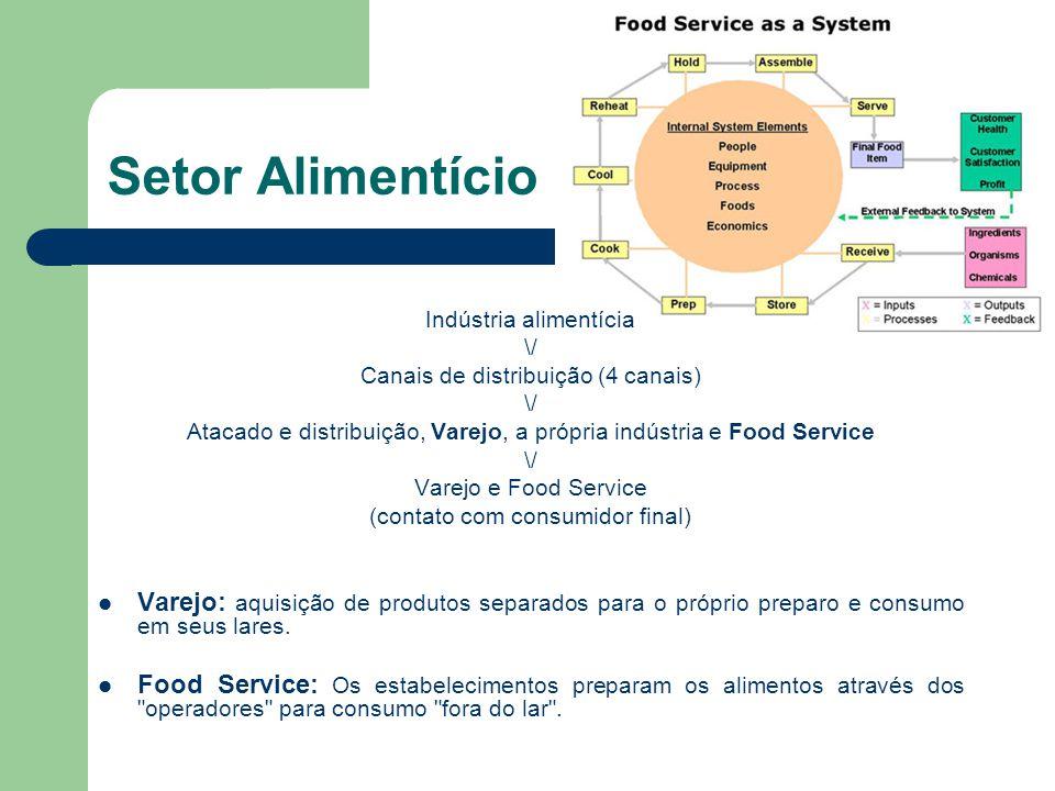 Setor Alimentício Indústria alimentícia. \/ Canais de distribuição (4 canais) Atacado e distribuição, Varejo, a própria indústria e Food Service.