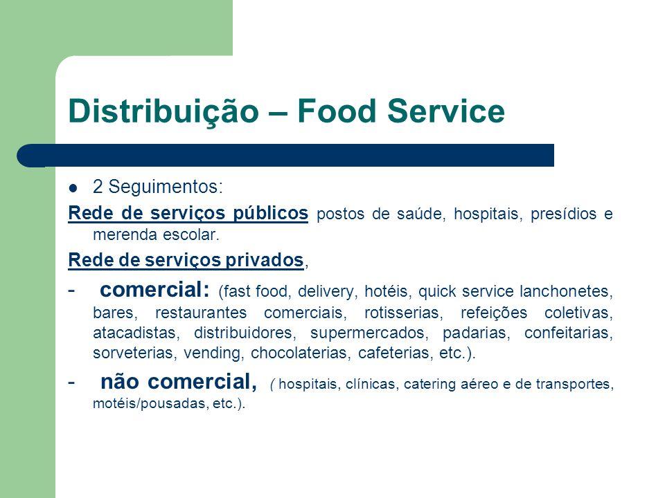 Distribuição – Food Service