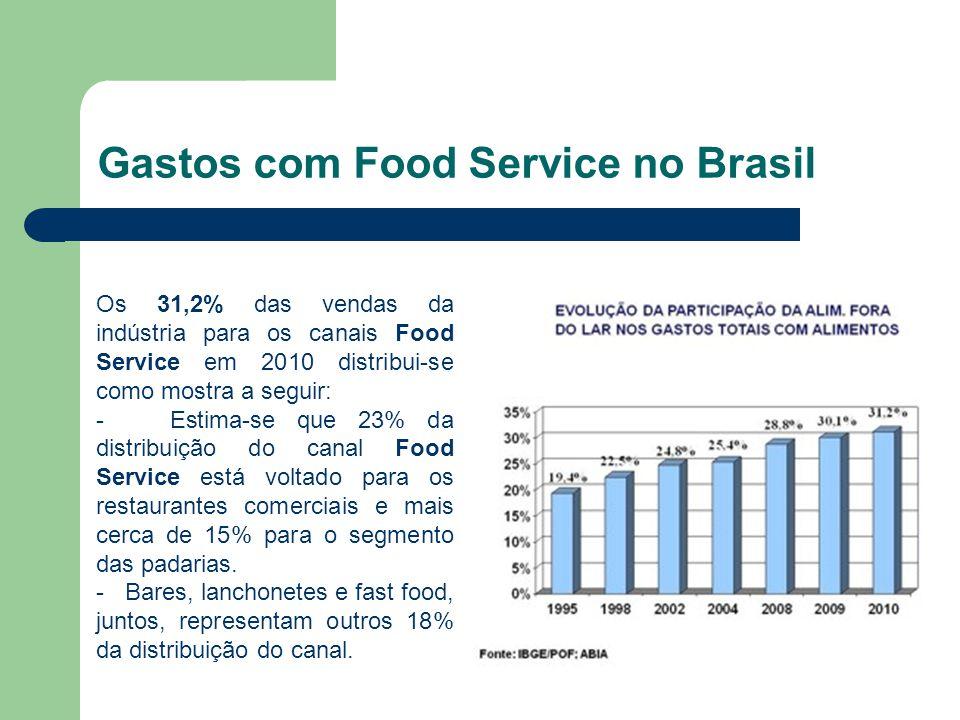 Gastos com Food Service no Brasil
