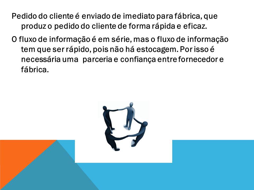 Pedido do cliente é enviado de imediato para fábrica, que produz o pedido do cliente de forma rápida e eficaz.