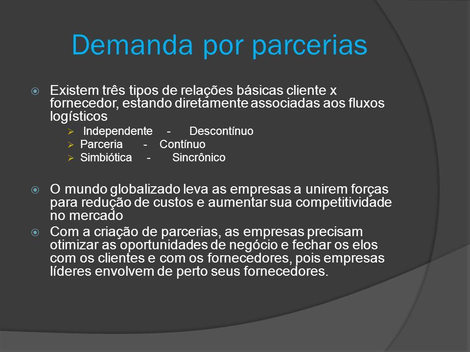 Demanda por parcerias Existem três tipos de relações básicas cliente x fornecedor, estando diretamente associadas aos fluxos logísticos.