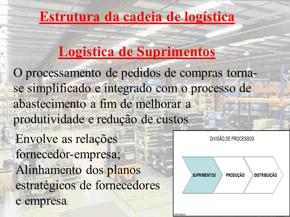 Estrutura da cadeia de logística Logistica de Suprimentos