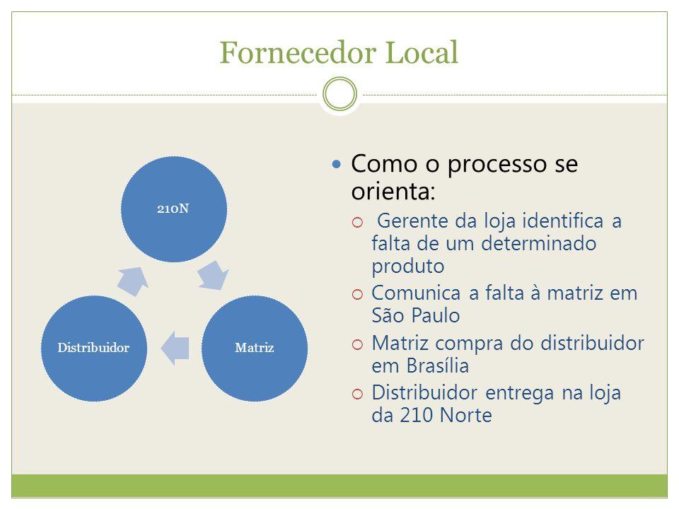 Fornecedor Local Como o processo se orienta: