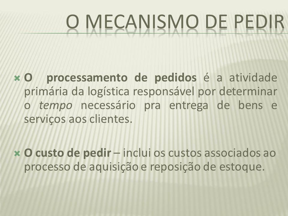 O mecanismo de pedir
