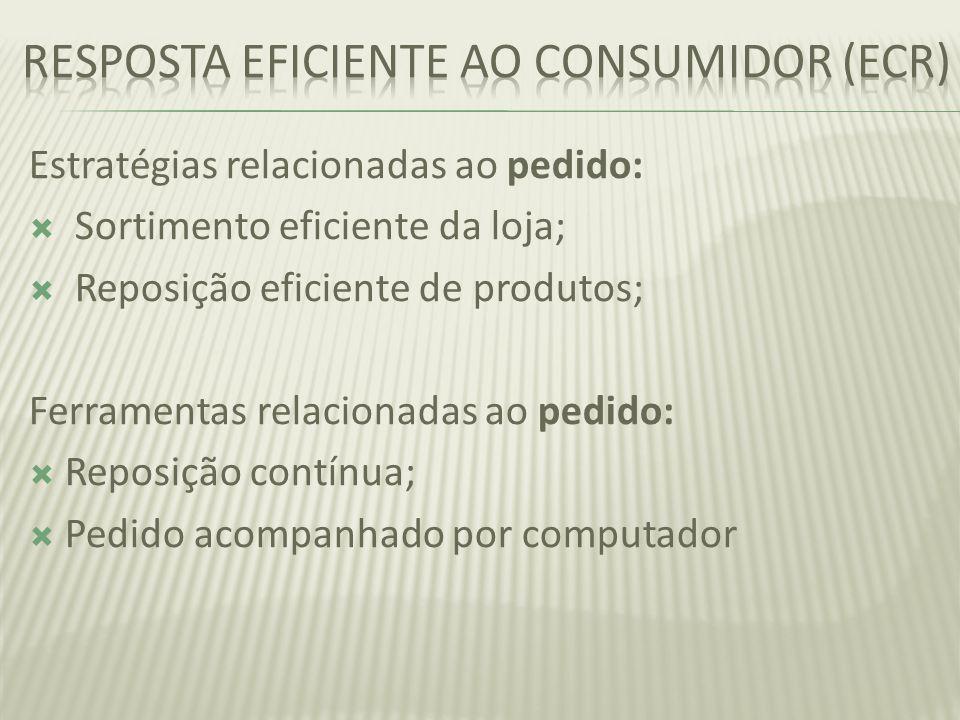 Resposta eficiente ao consumidor (ecr)