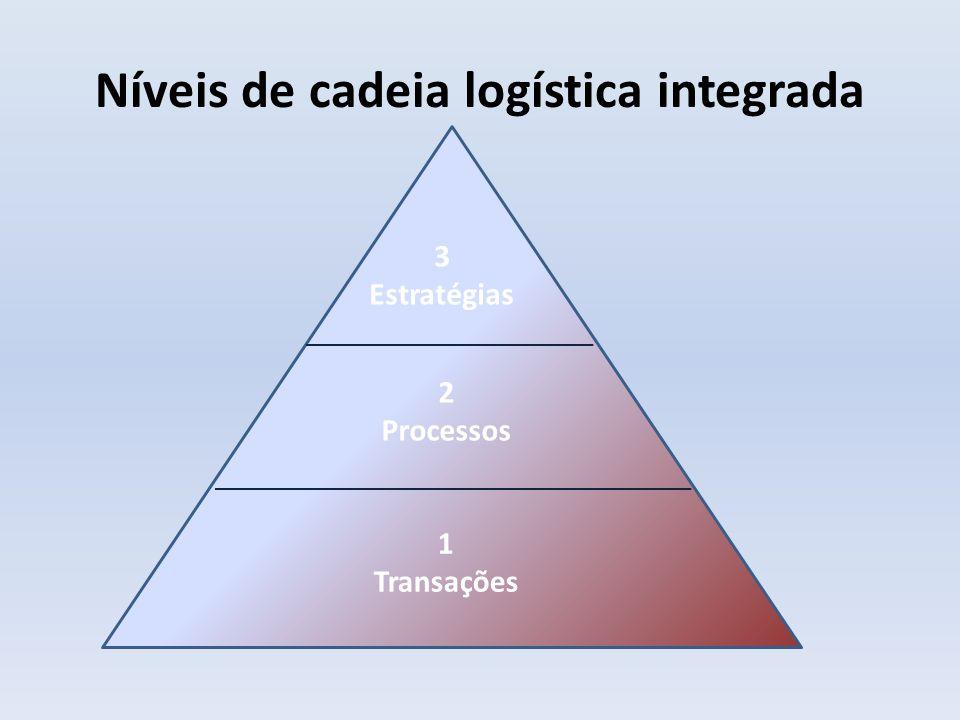 Níveis de cadeia logística integrada