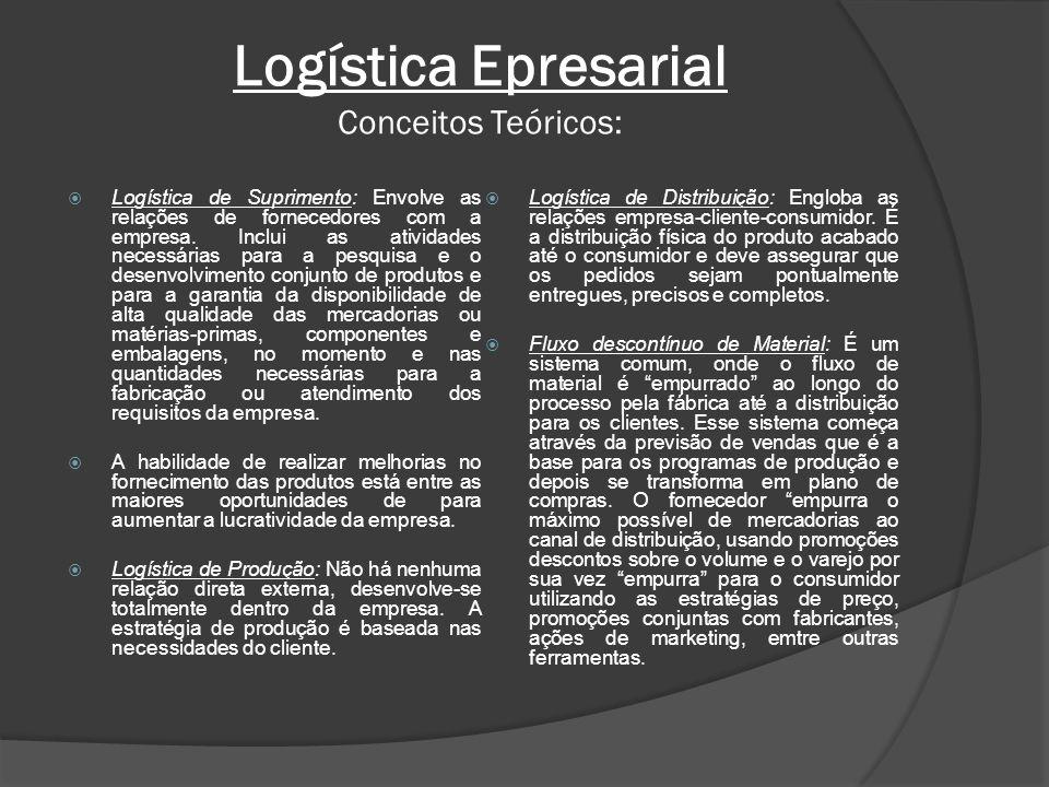 Logística Epresarial Conceitos Teóricos: