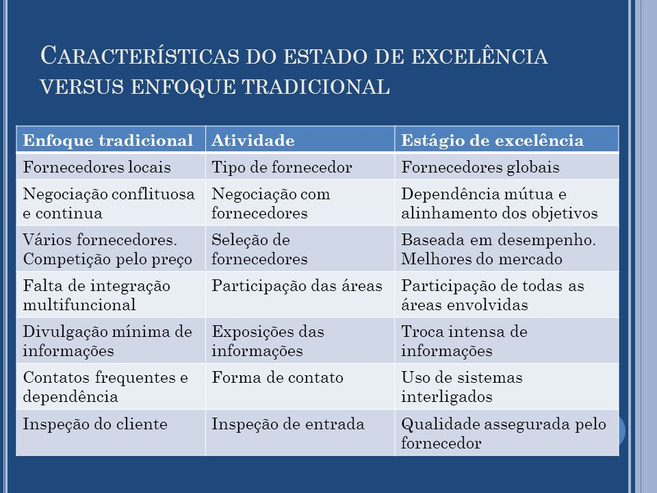 Características do estado de excelência versus enfoque tradicional