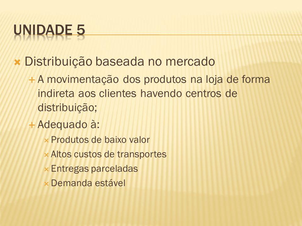 Unidade 5 Distribuição baseada no mercado