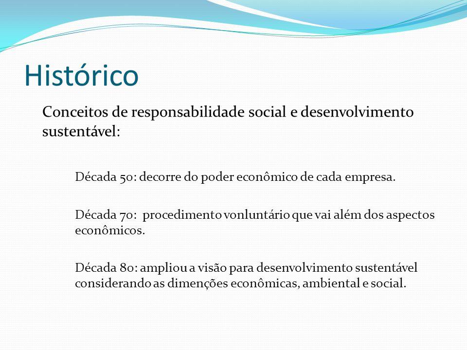 Histórico Conceitos de responsabilidade social e desenvolvimento sustentável: Década 50: decorre do poder econômico de cada empresa.