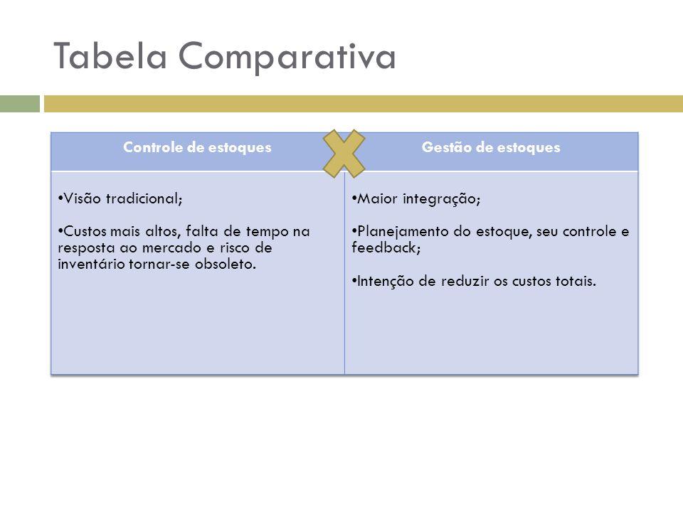 Tabela Comparativa Controle de estoques Gestão de estoques