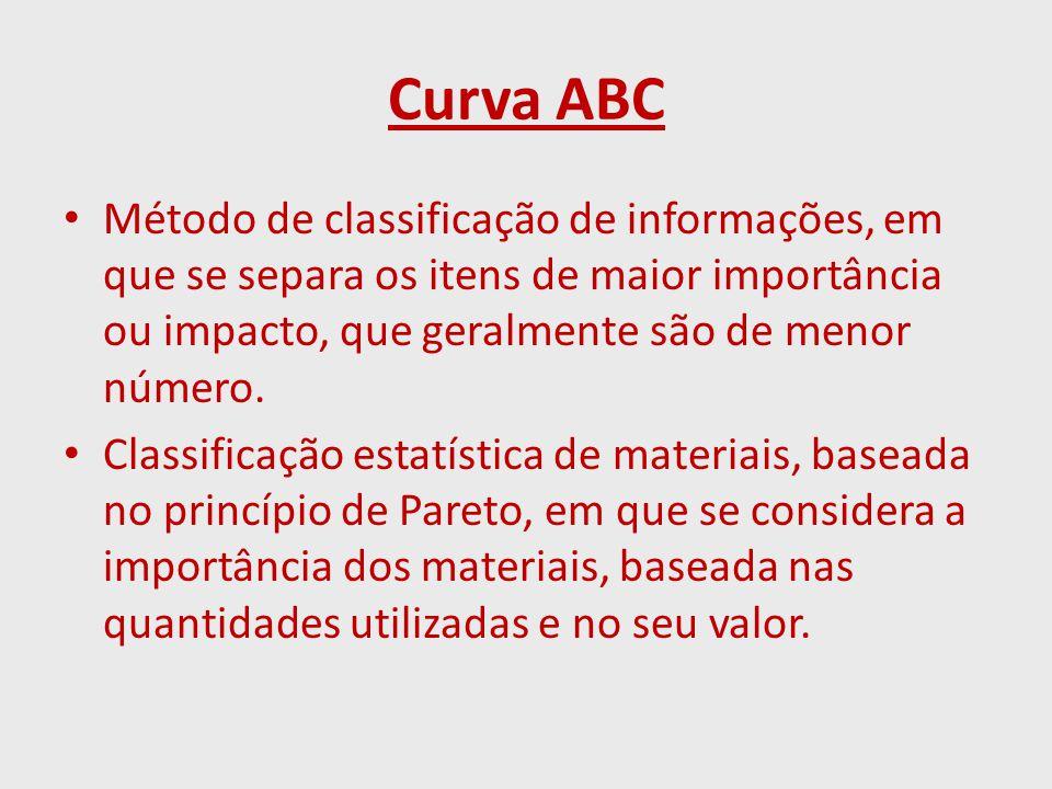 Curva ABC Método de classificação de informações, em que se separa os itens de maior importância ou impacto, que geralmente são de menor número.