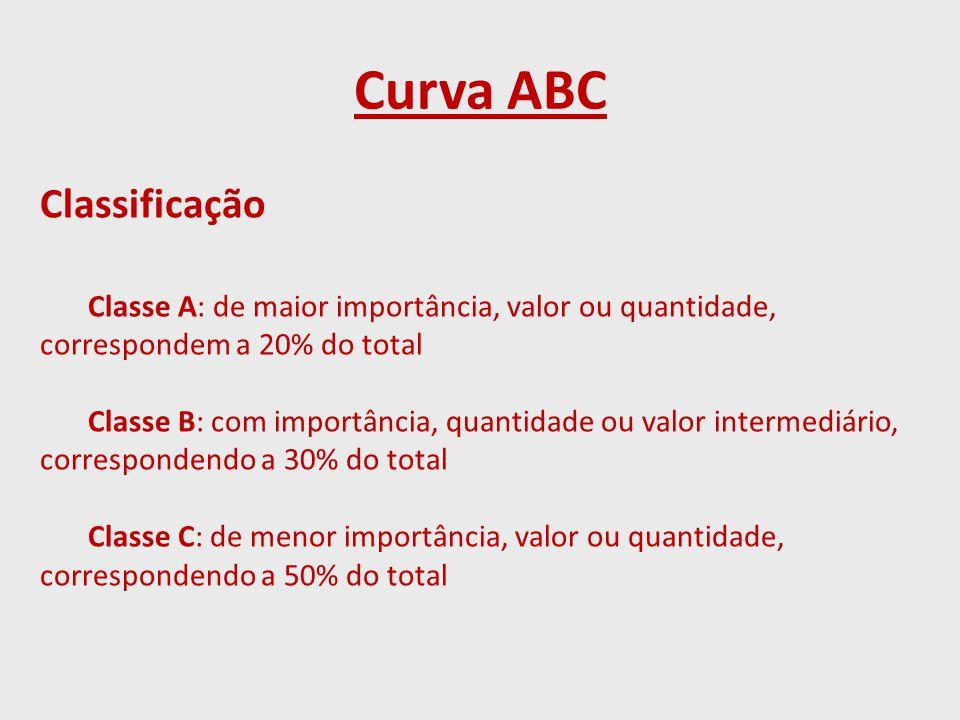 Curva ABC Classificação