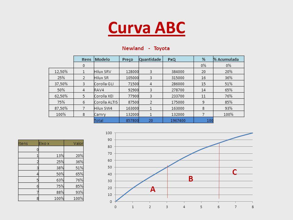Curva ABC Newland - Toyota Itens Modelo Preço Quantidade PxQ %