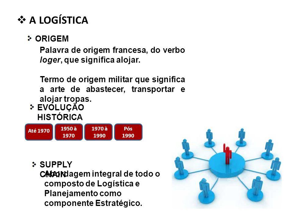 A LOGÍSTICA ORIGEM. Palavra de origem francesa, do verbo loger, que significa alojar.