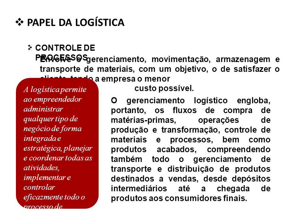 PAPEL DA LOGÍSTICA CONTROLE DE PROCESSOS