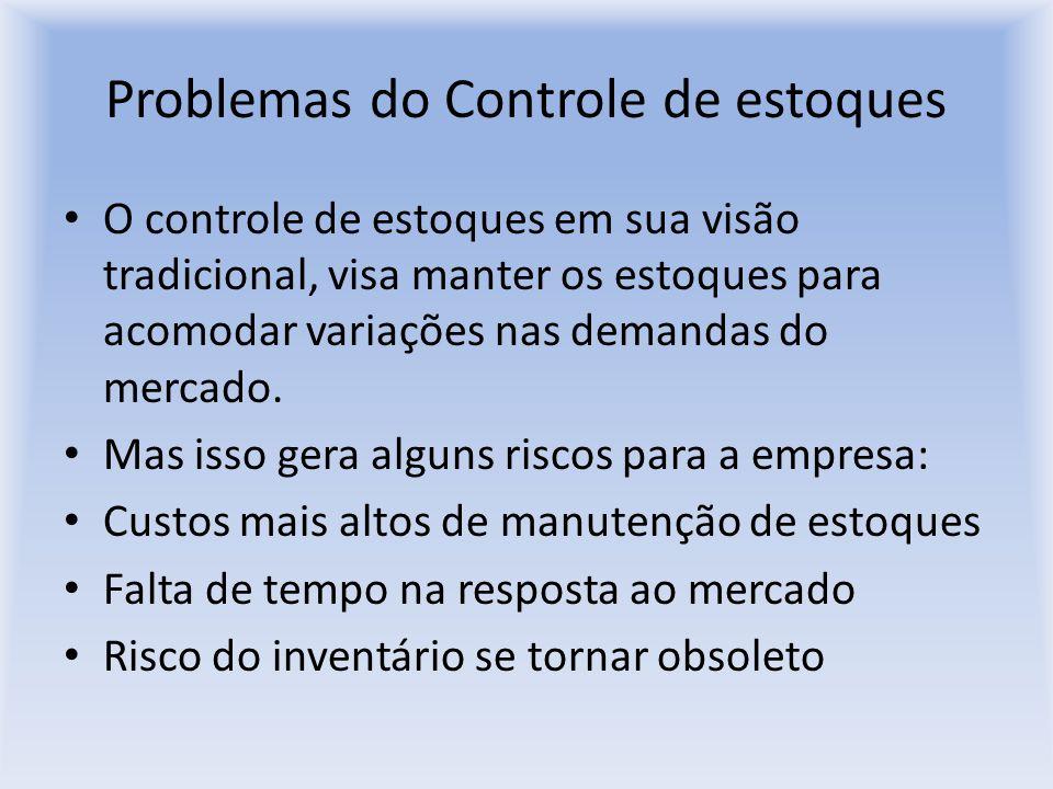 Problemas do Controle de estoques