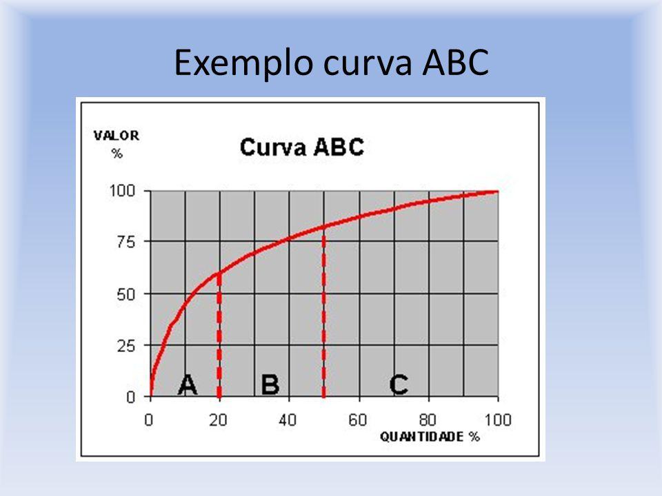 Exemplo curva ABC