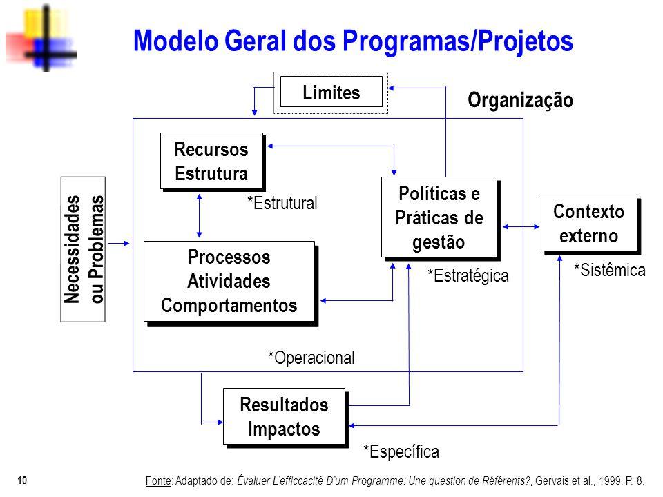 Modelo Geral dos Programas/Projetos Necessidades ou Problemas