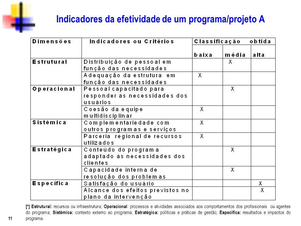 Indicadores da efetividade de um programa/projeto A