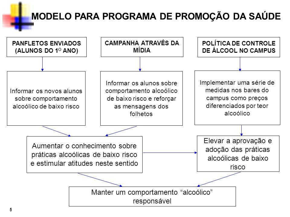 MODELO PARA PROGRAMA DE PROMOÇÃO DA SAÚDE
