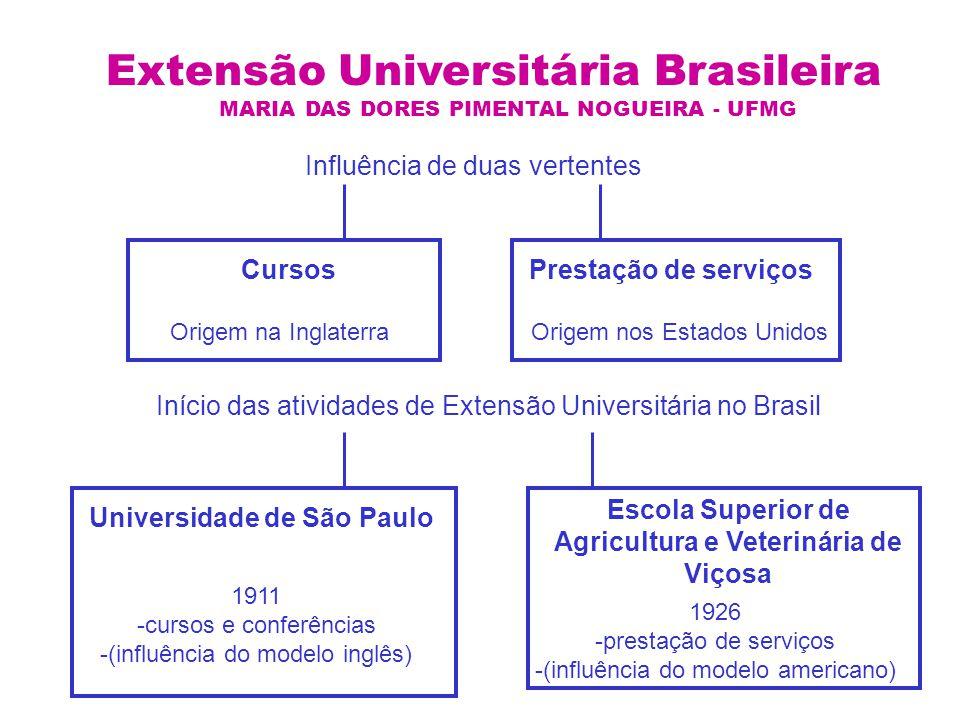 Extensão Universitária Brasileira