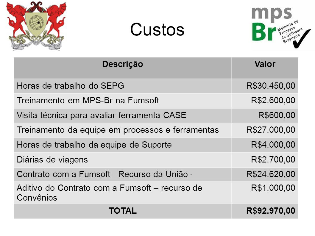 Custos Descrição Valor Horas de trabalho do SEPG R$30.450,00
