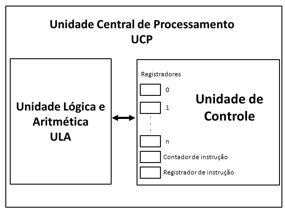 Unidade Central de Processamento Unidade Lógica e Aritmética