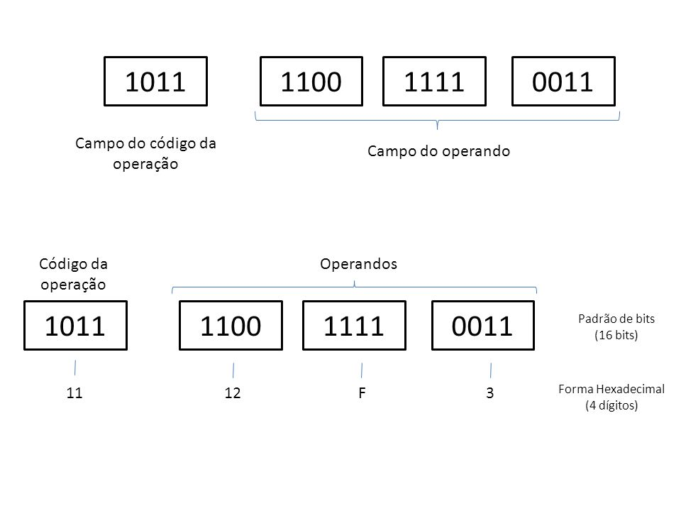 1011 1100 1111 0011 1011 1100 1111 0011 Campo do código da operação