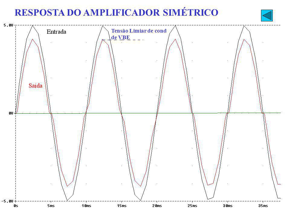RESPOSTA DO AMPLIFICADOR SIMÉTRICO