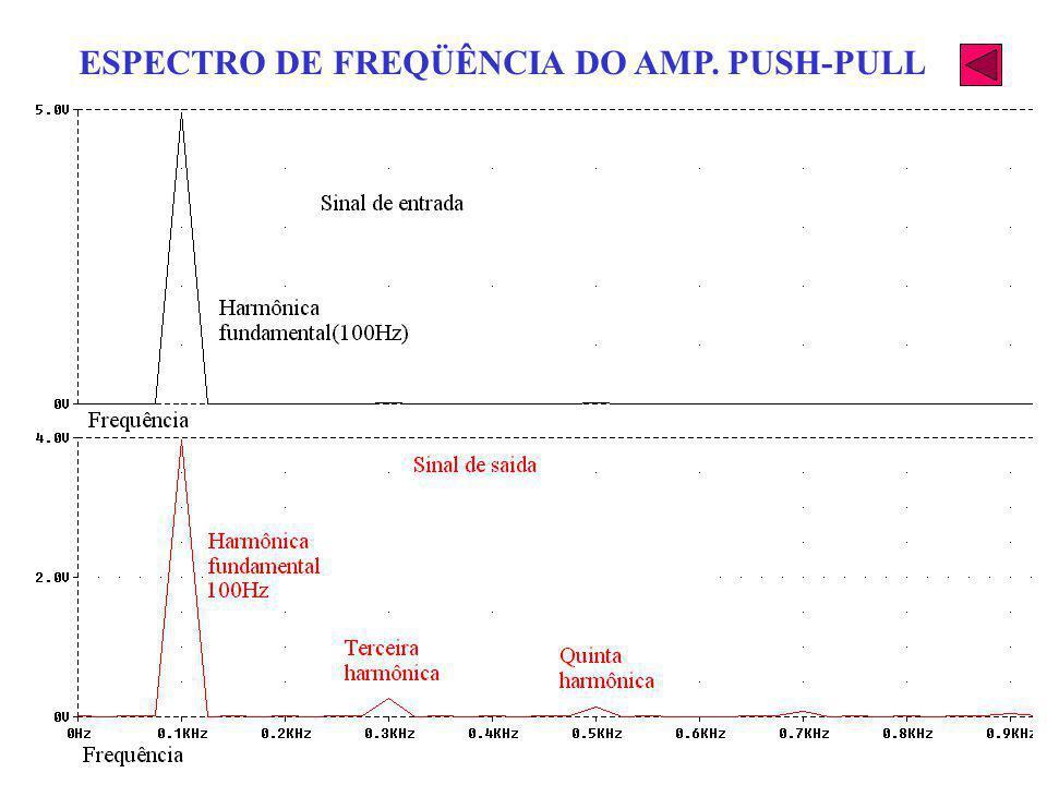 ESPECTRO DE FREQÜÊNCIA DO AMP. PUSH-PULL