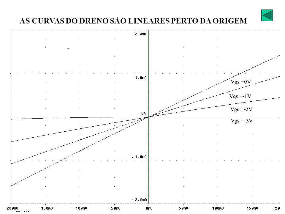 AS CURVAS DO DRENO SÃO LINEARES PERTO DA ORIGEM