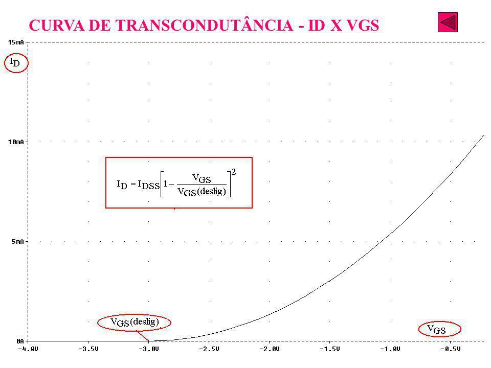 CURVA DE TRANSCONDUTÂNCIA - ID X VGS