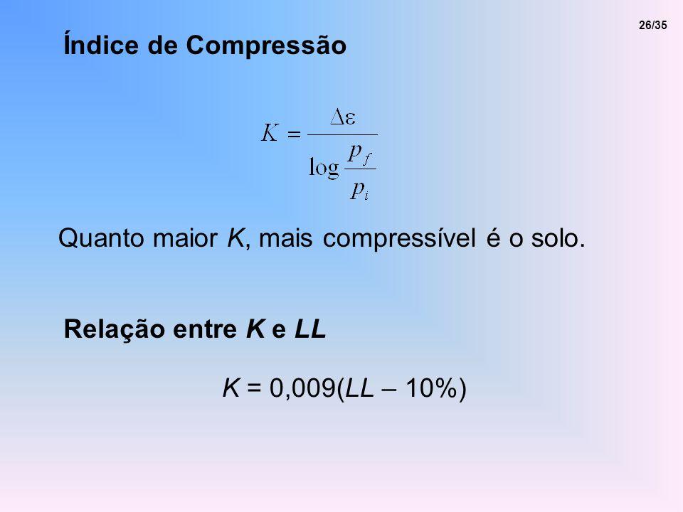 Quanto maior K, mais compressível é o solo.