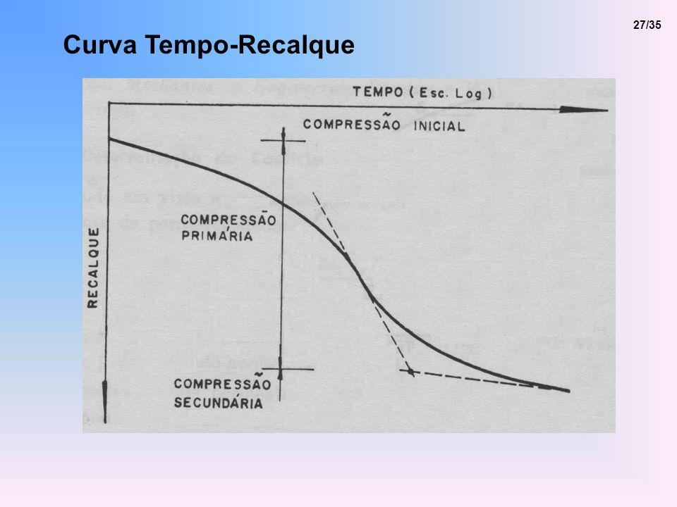 27/35 Curva Tempo-Recalque