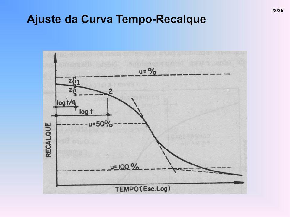 Ajuste da Curva Tempo-Recalque