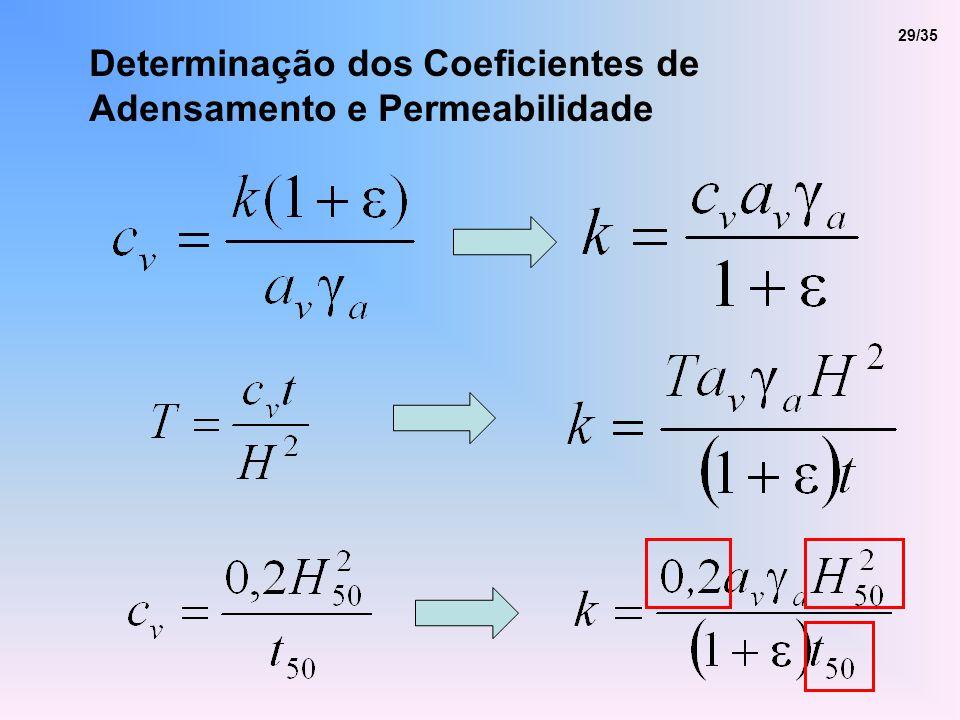 Determinação dos Coeficientes de Adensamento e Permeabilidade